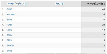 Google Analytics(グーグル アナリティクス) 携帯版
